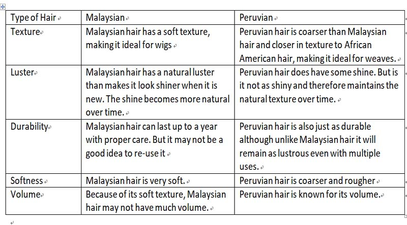 malaysian and peruvian hair difference